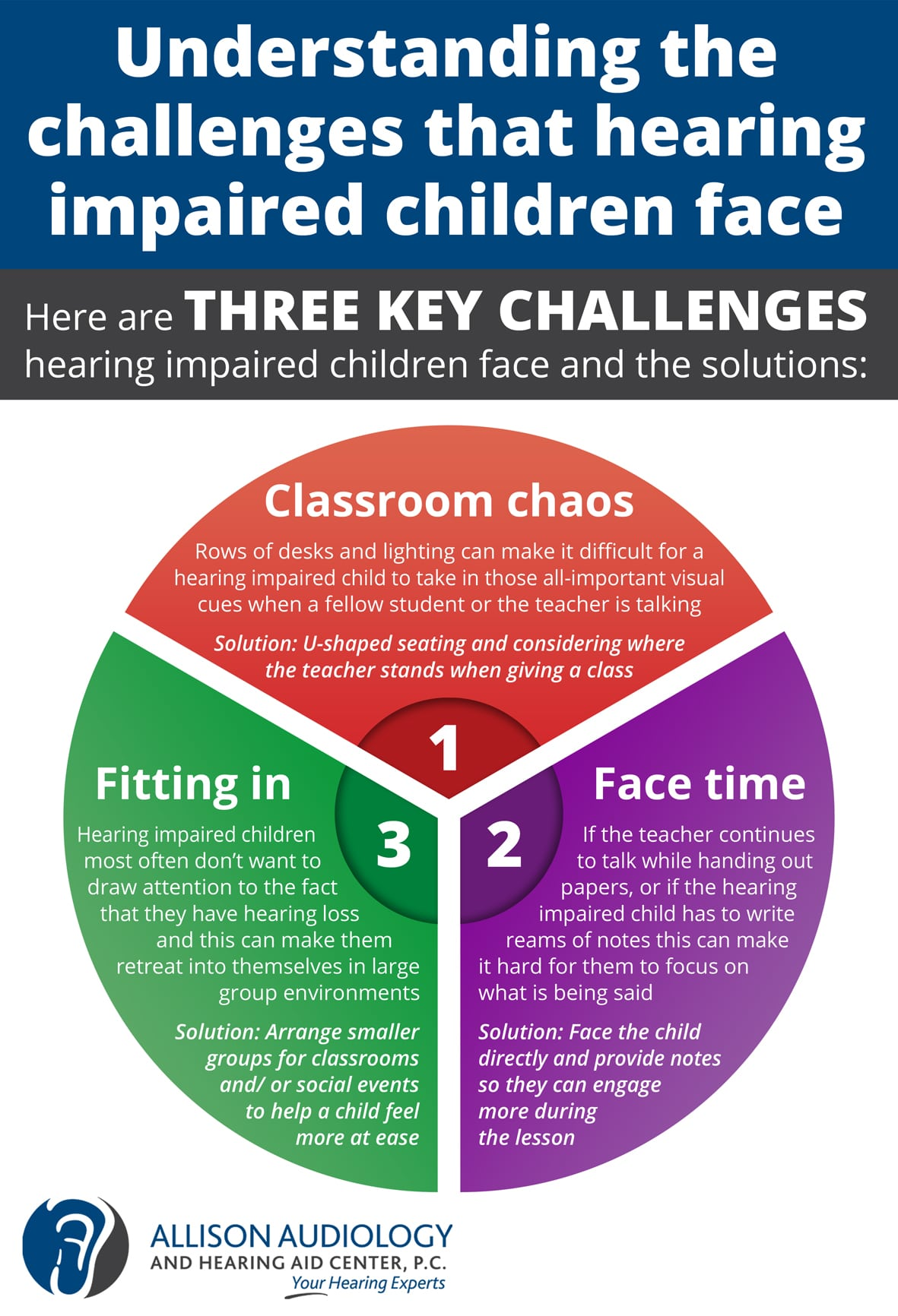 Understanding The Challenges That Hearing Impaired Children Face